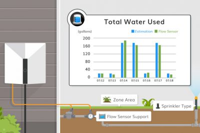 water used chart